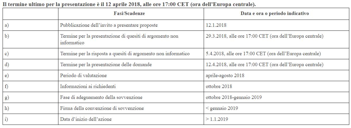 Scadenzario attività programmi multipli 2018